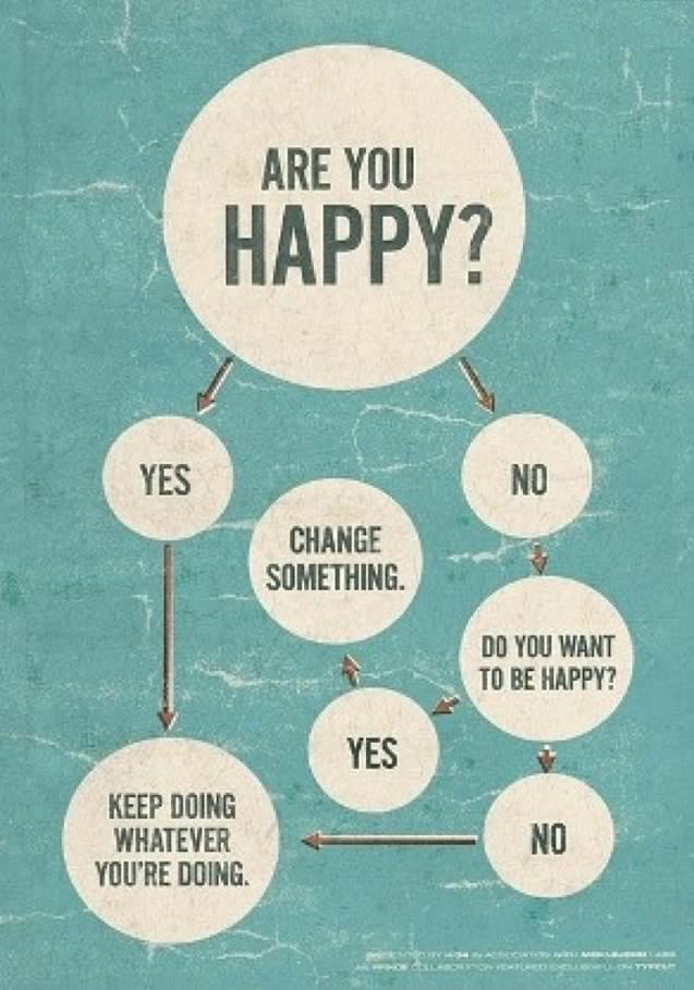 Are you happy? An info-graphic to help you make decisions on happiness.